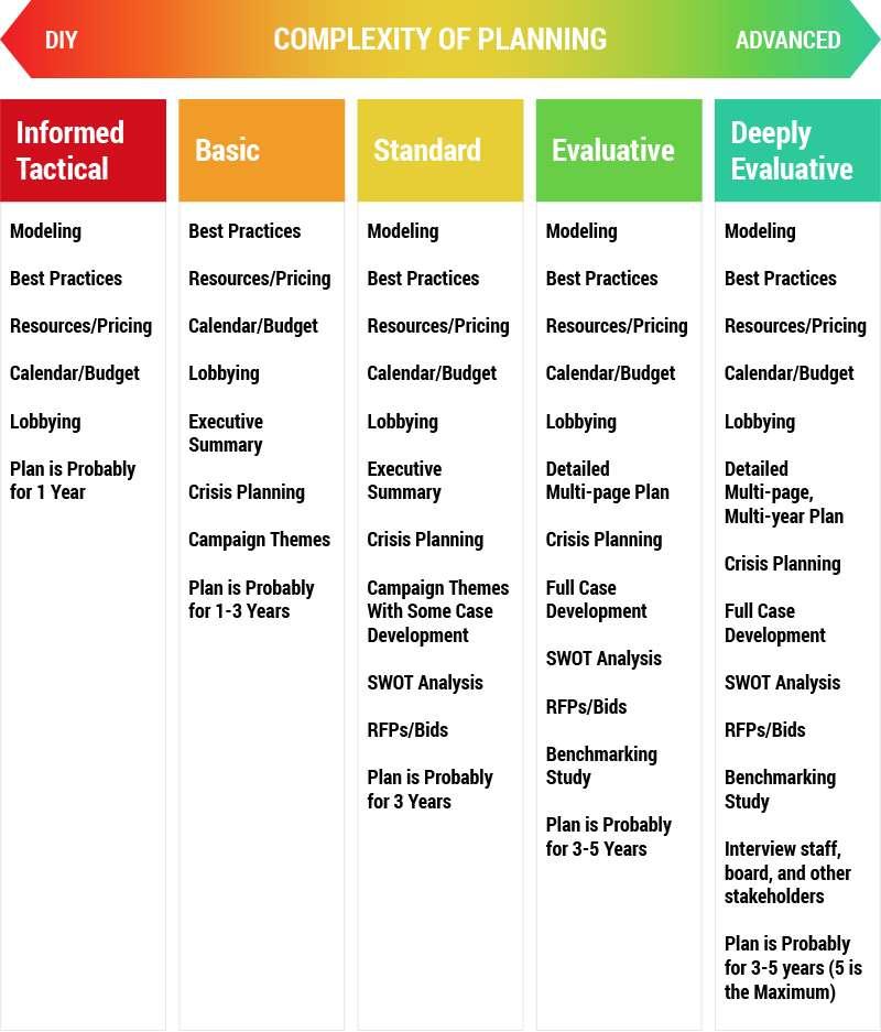 strategic planning continuum